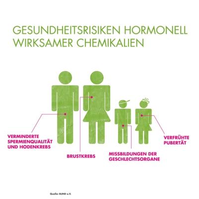 Gesundheitsrisiken (Quelle: BUND)